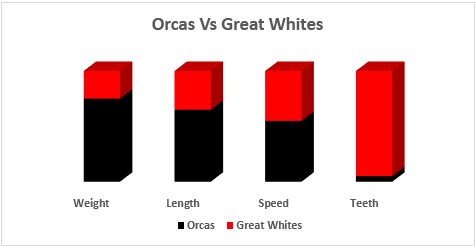 Comparison Orcas Versus Great White Sharks